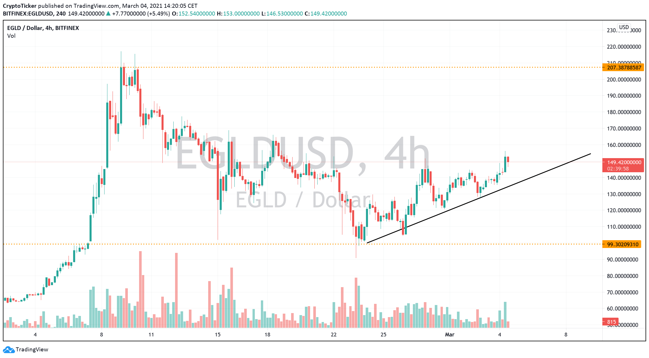 EGLD/USD 4-Hours chart showing EGLD's break of its previous downtrend