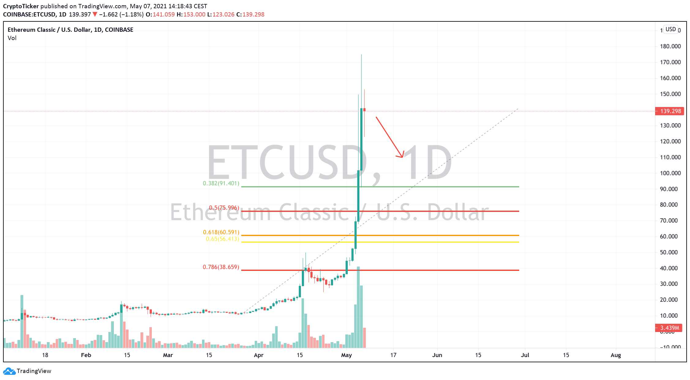 ETC/USD 1-day chart showing a potential retracement for ETC