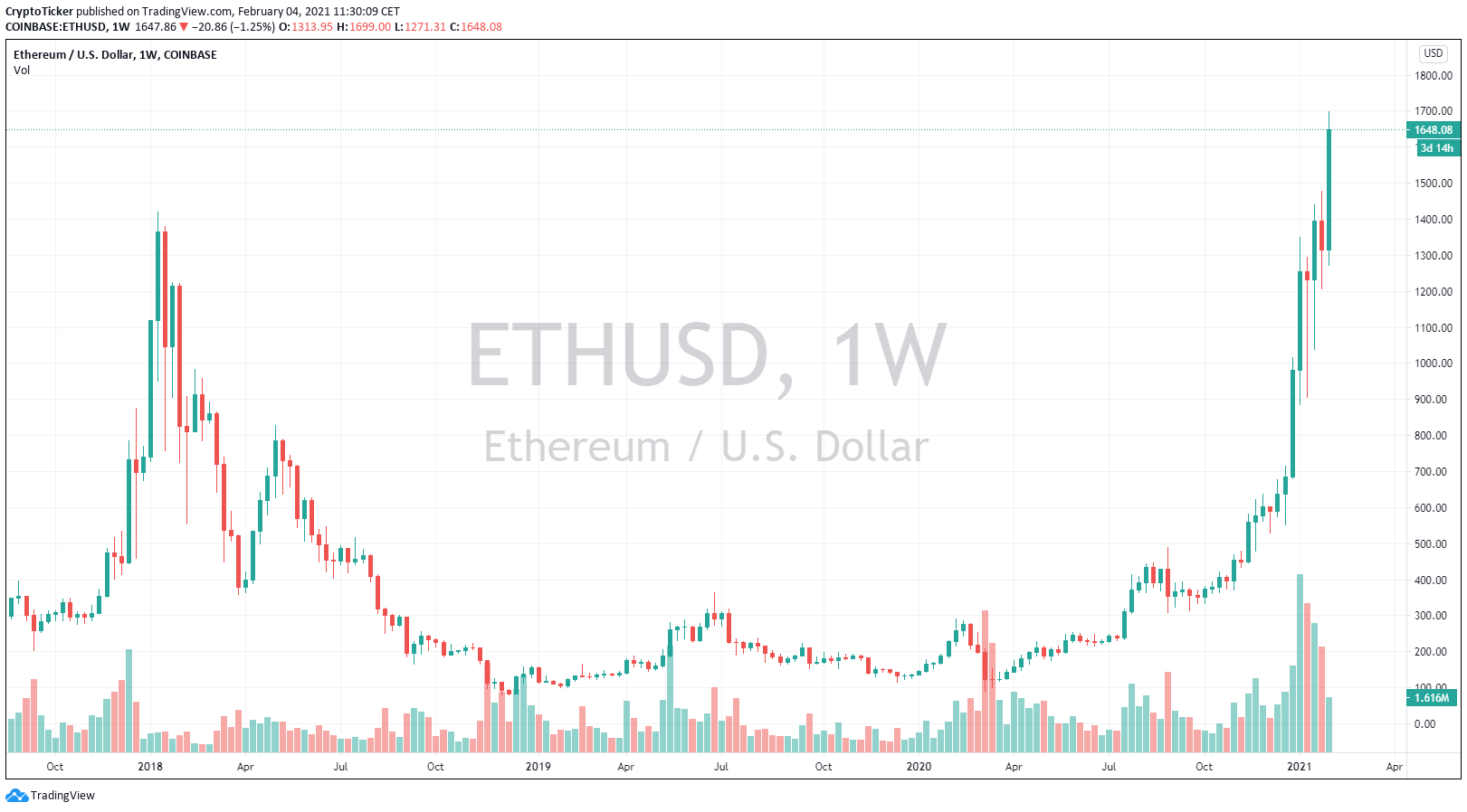 ETH/USD 1-week chart showing ETH doing higher highs