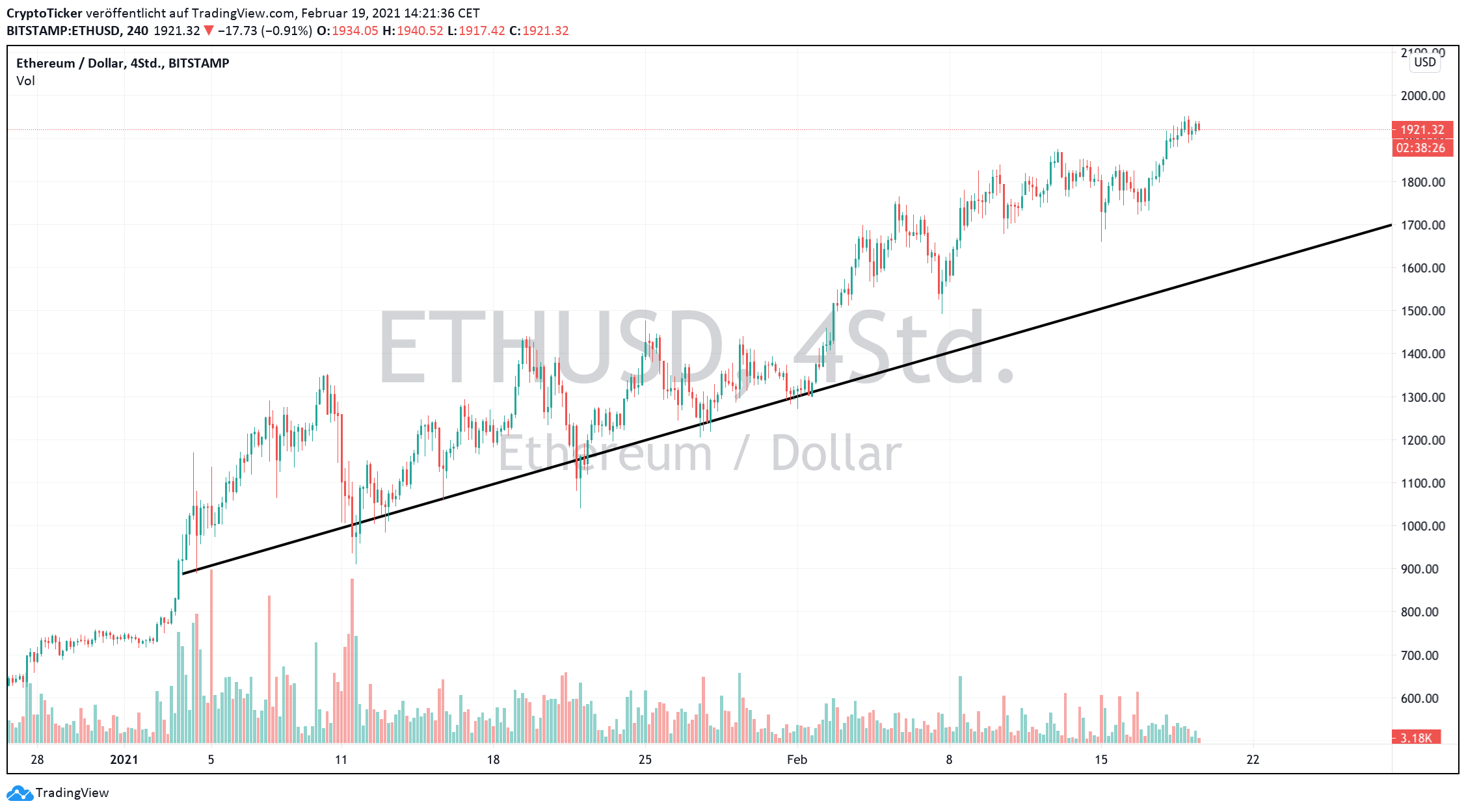 ETH/USD 4-Hours chart showing Ether's uptrend