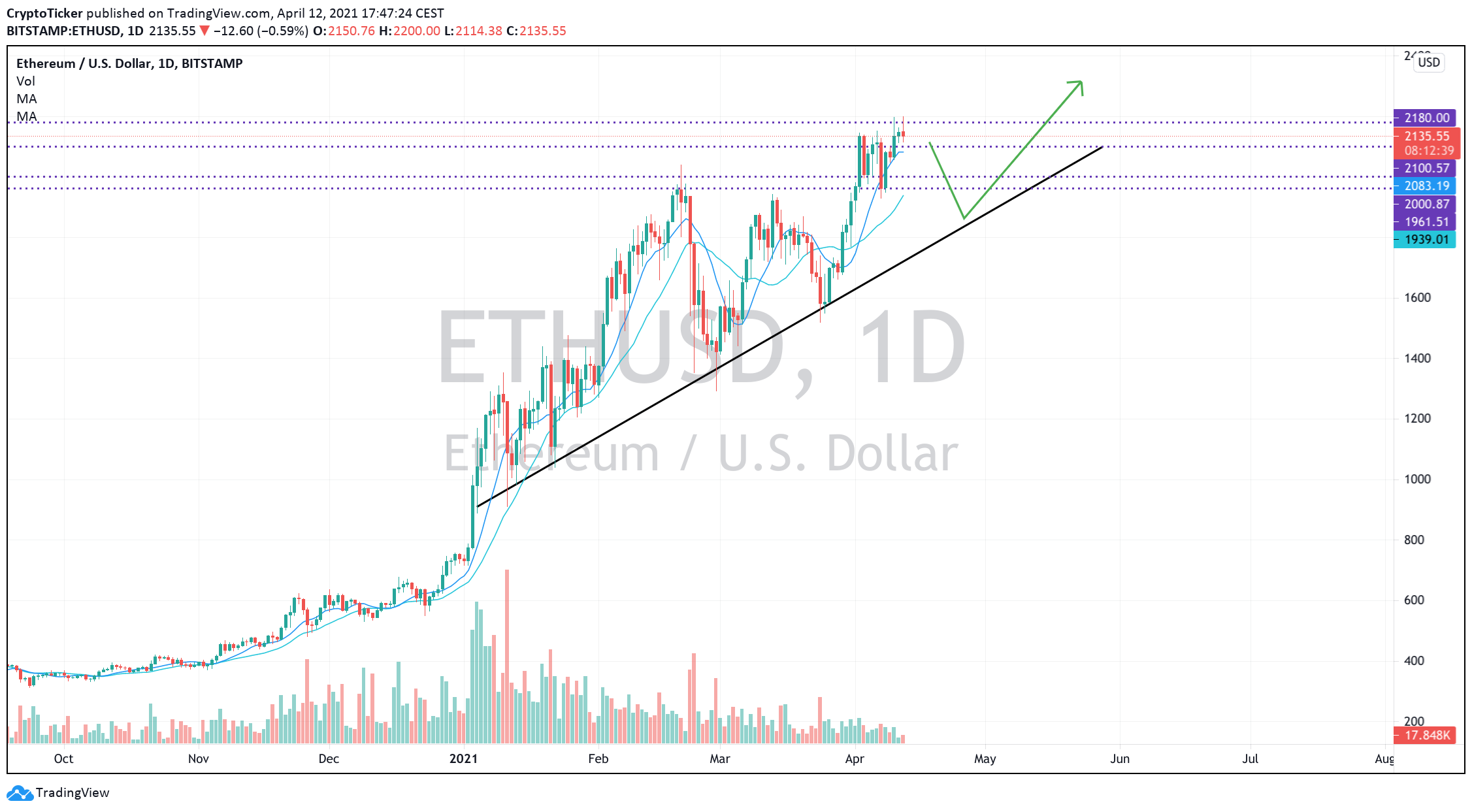 ETH/USD 1-day chart showing  potential retracement for Ether