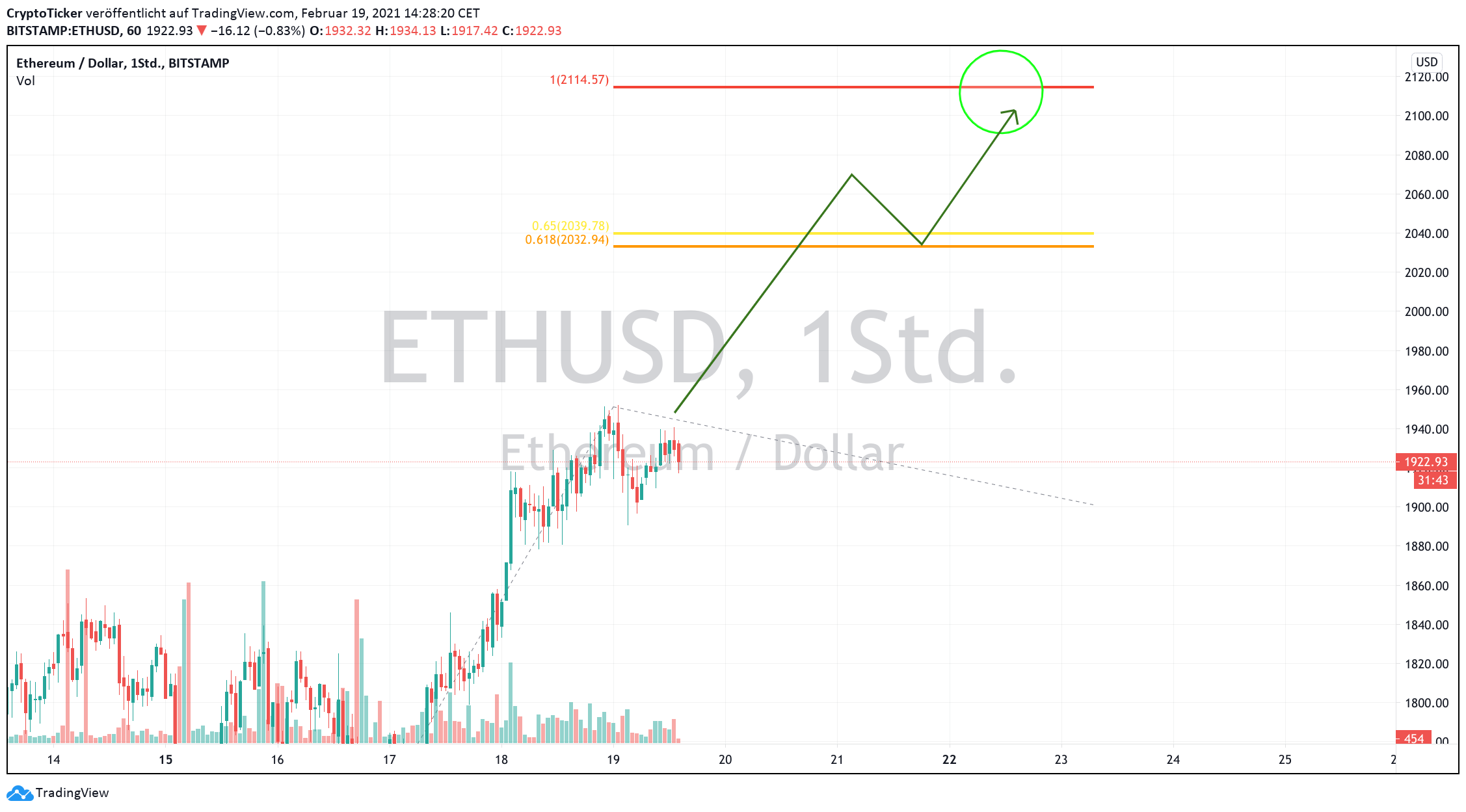 ETH/USD 1-Hour chart showing Ether's potential reach