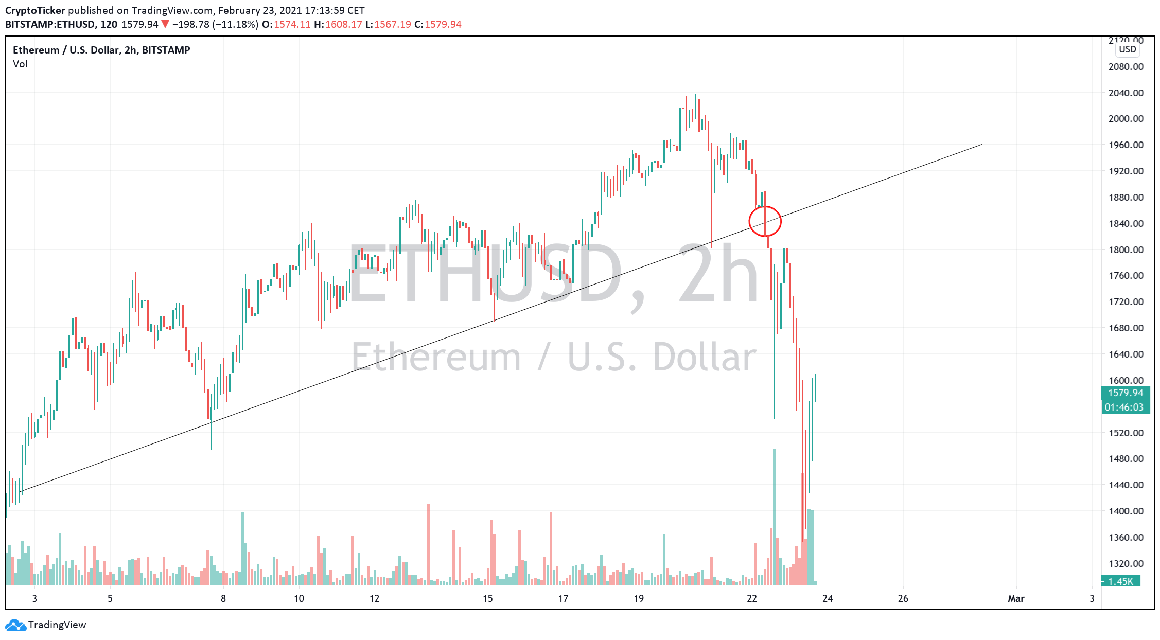 ETH/USD 2-Hour chart showing a clear break in the uptrend