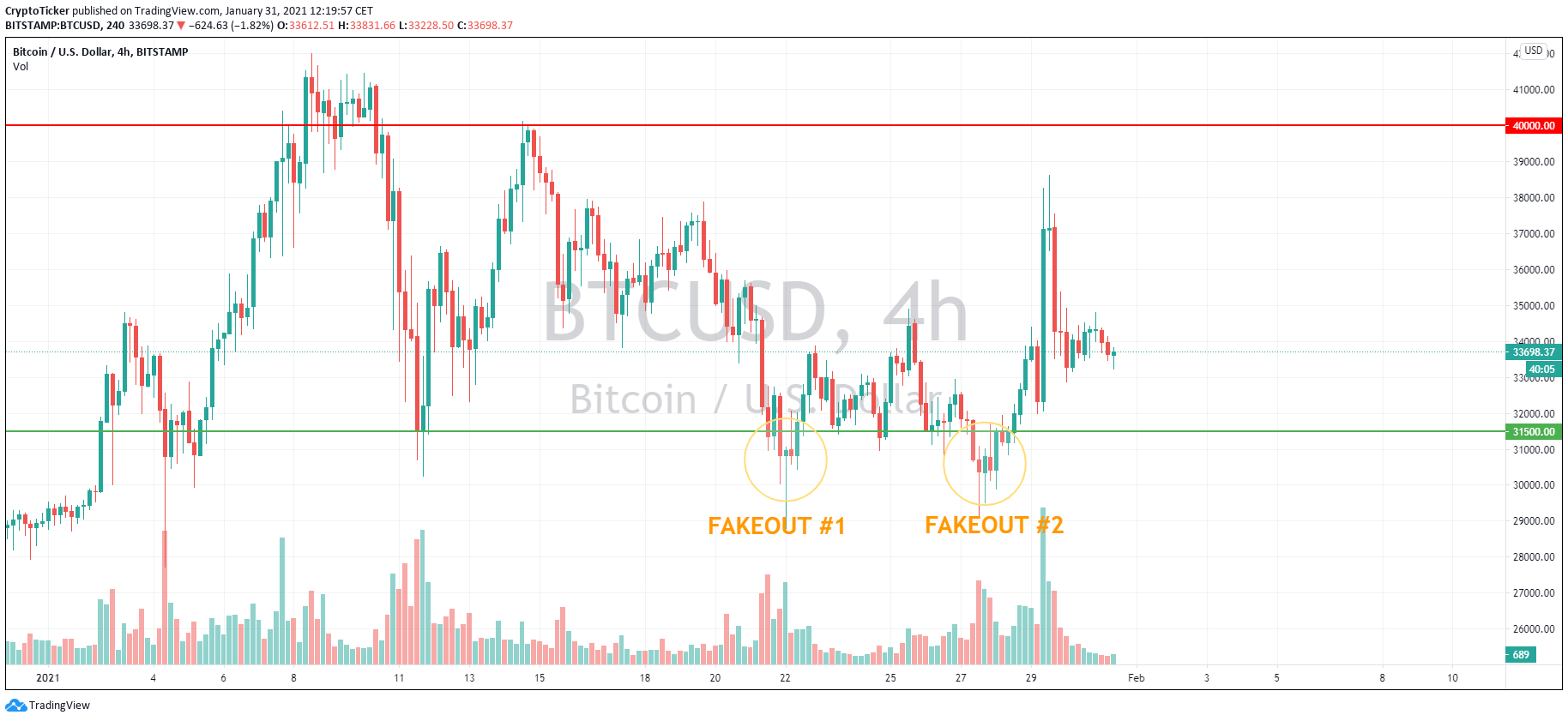 BTC/USD 4-hour chart showing the current BTC price consolidation