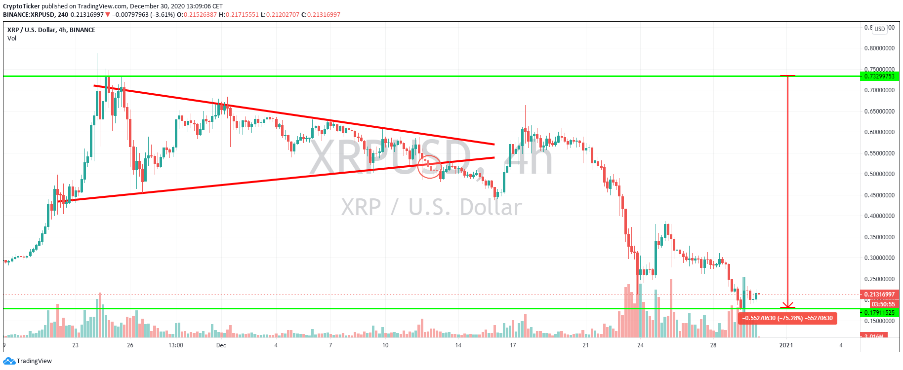 XRP/USD 4-hours chart, showing the fall in prices post SEC lawsuit
