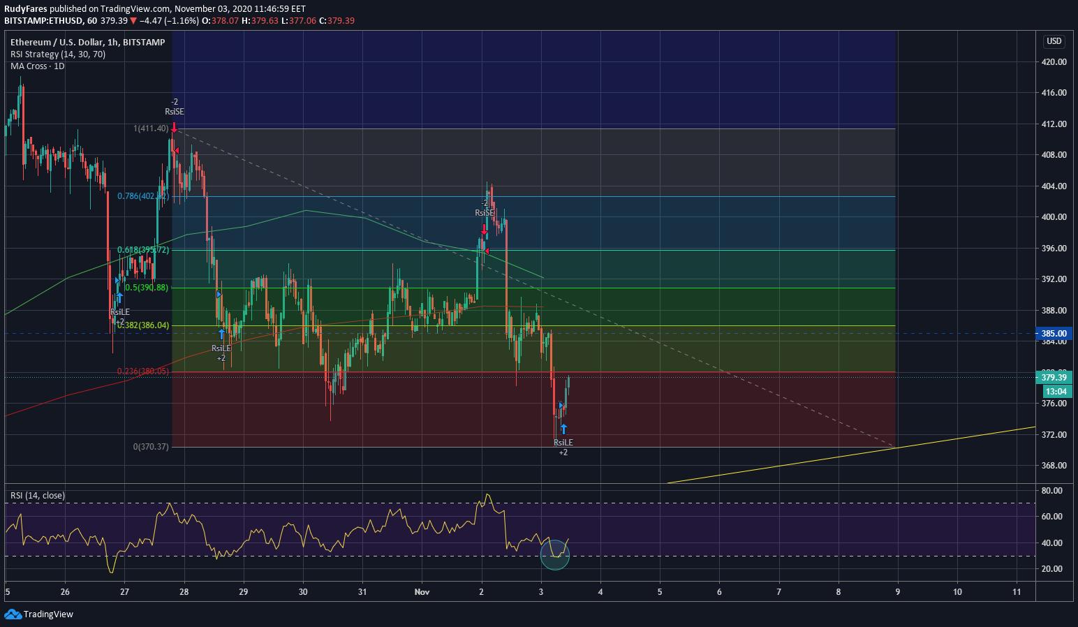 ETH/USD price 1H chart, Fibonacci Retracement from last week