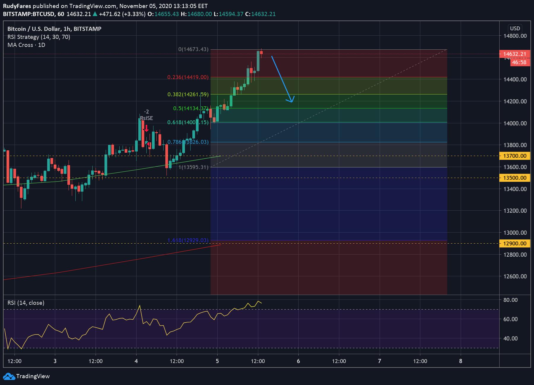 BTC/USD price 1H chart, Fibonacci Retracement