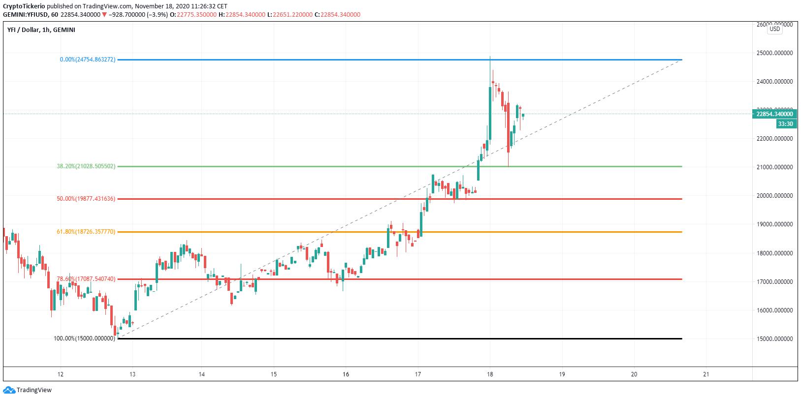 YFI/USD 1 Hour chart, Fibonacci retracement for potential entries