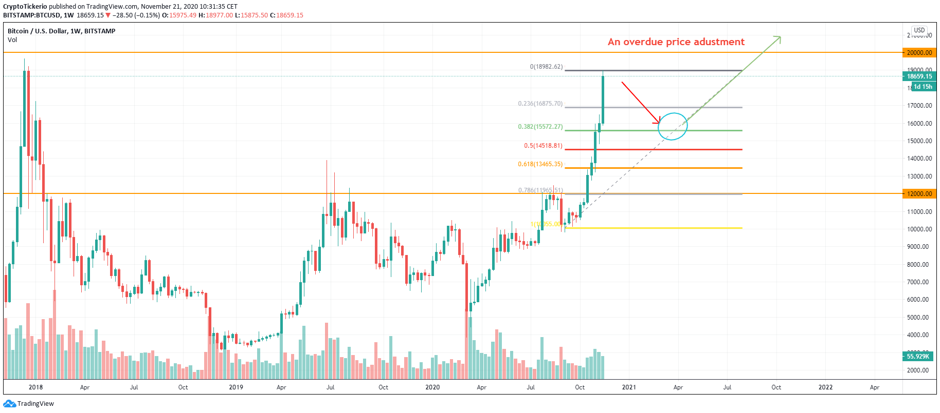 BTC/USD 1-week chart, plotting important areas of adjustments