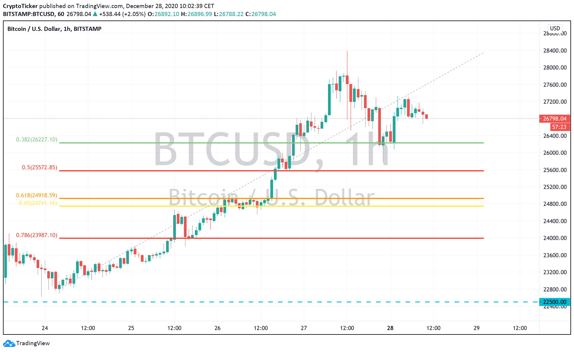 BTC/USD 1-Hour chart, showing a further potential retracement