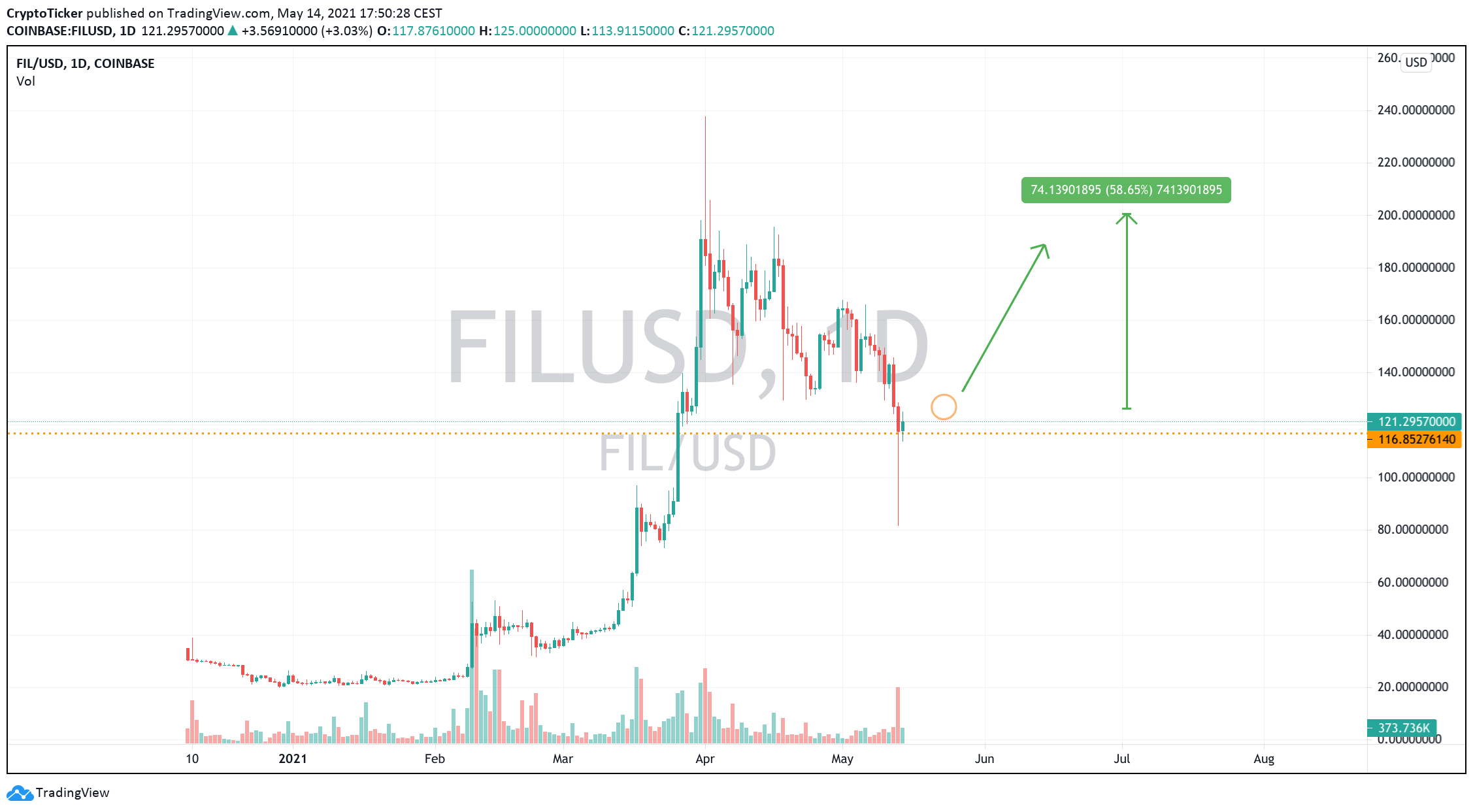 FIL/USD 1-Day chart showing a potential setup for Filecoin