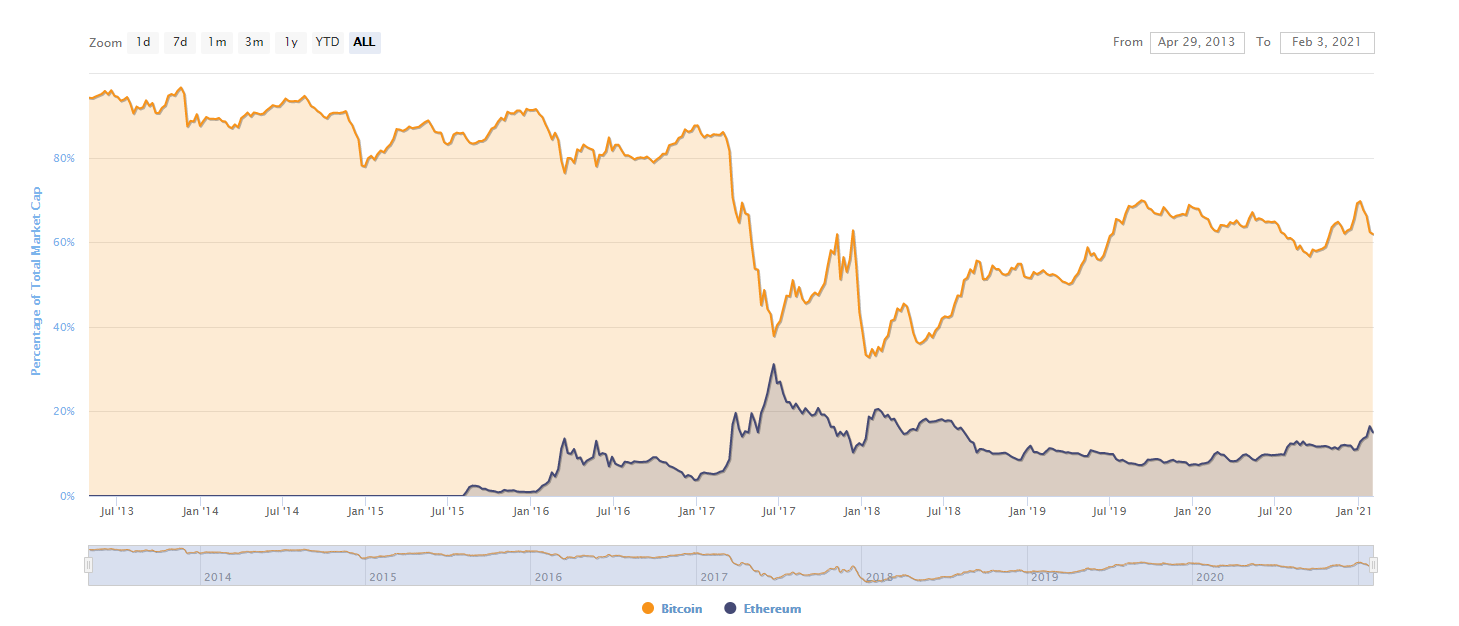 Market cap dominance of BTC and ETH