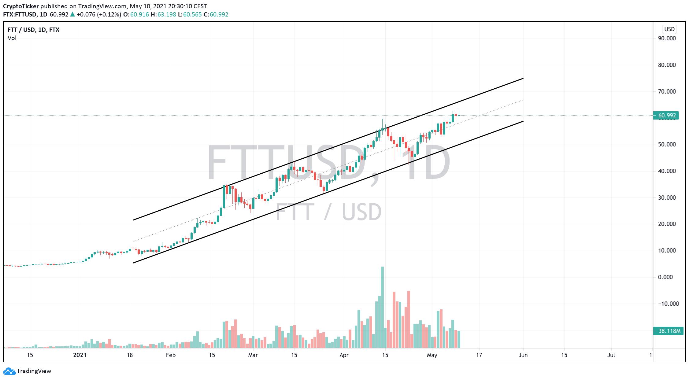 FTT/USD 1-day chart