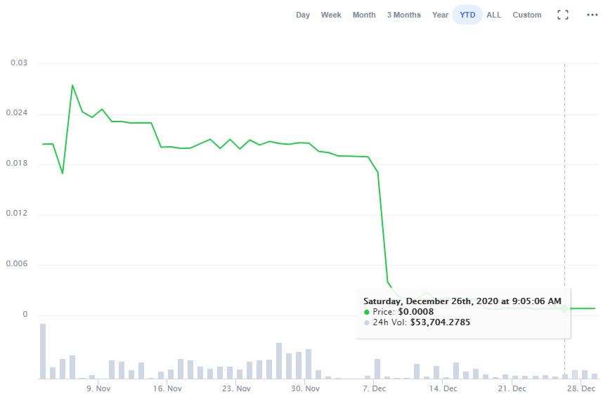 GBK/USD Chart of 2020