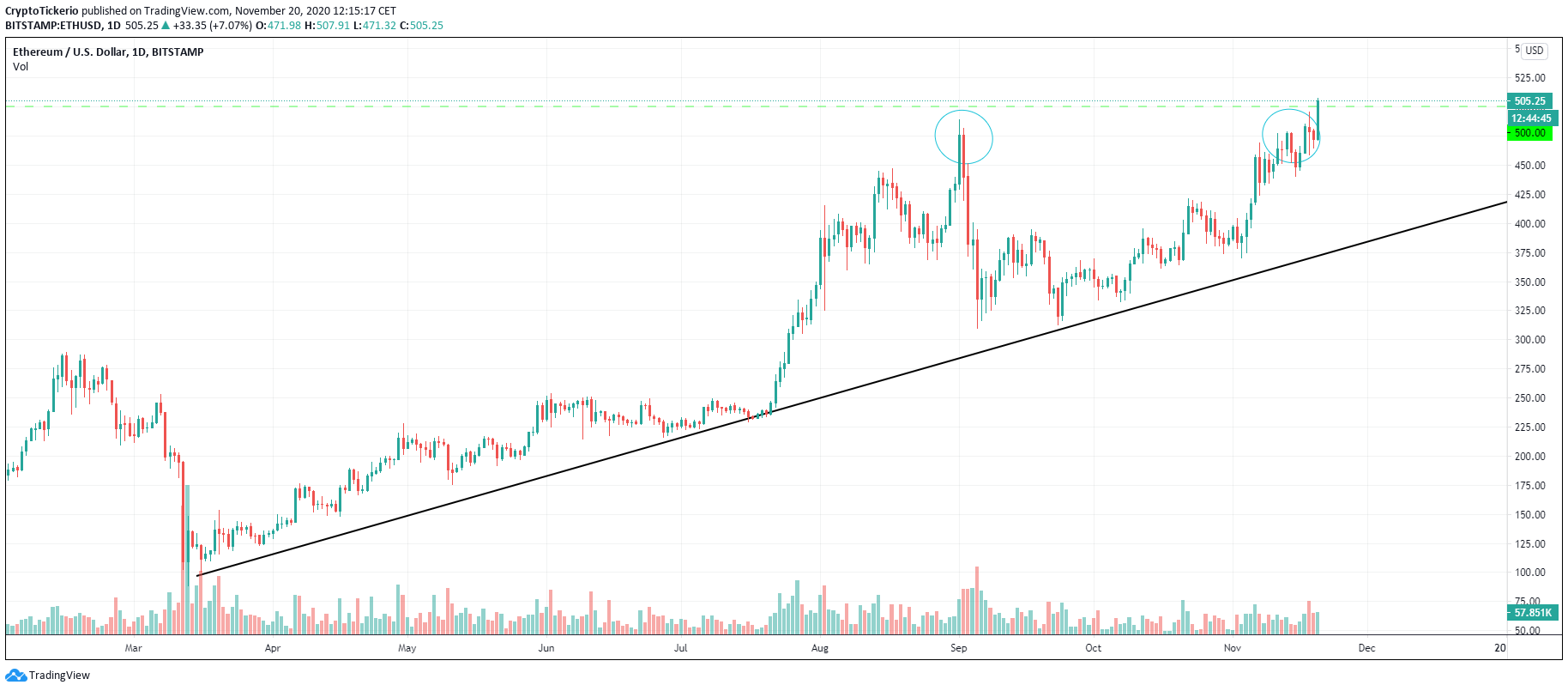 ETH/USD 1-Day chart, a healthy uptrend in 2020