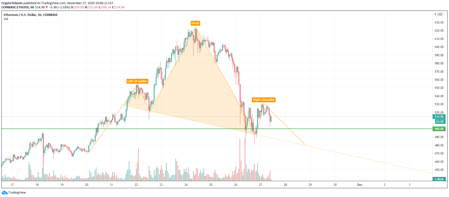 ETH/USD 1-Hour chart, Head and Shoulders pattern formation