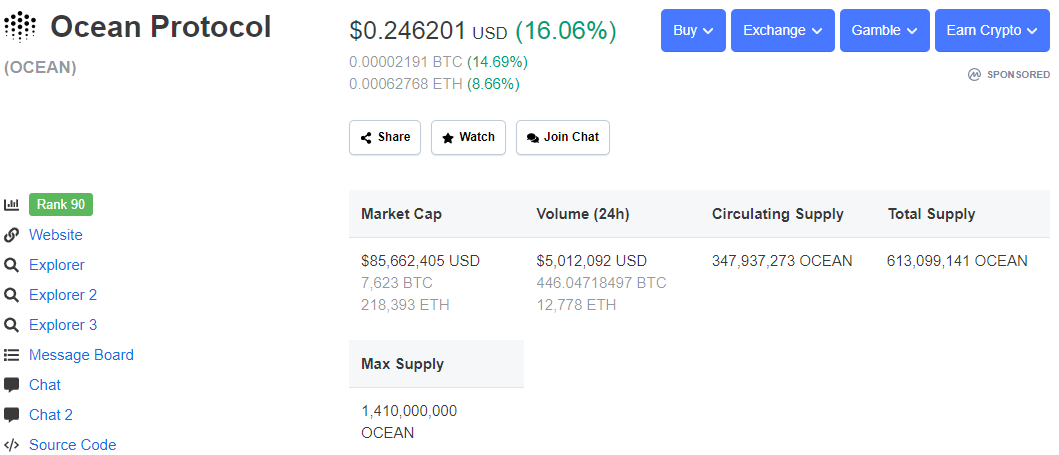 Ocean Protocol's price and market capitalization according to Coinmarketcap