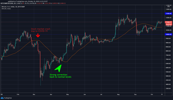 BTC/USD 1D chart during and after the crash