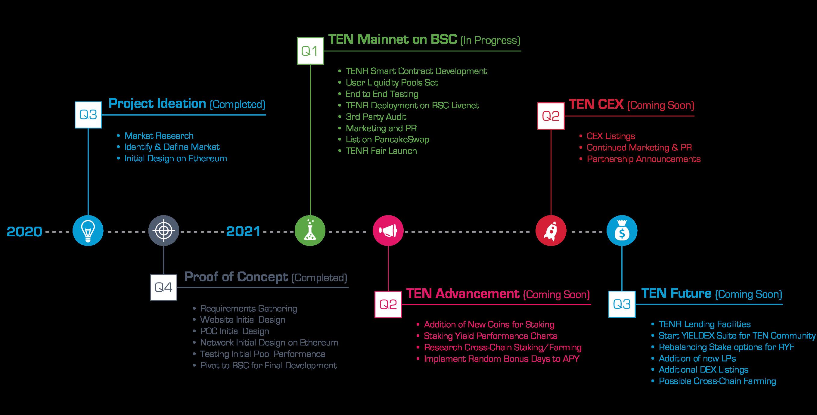 TenFi Airdrop Roadmap