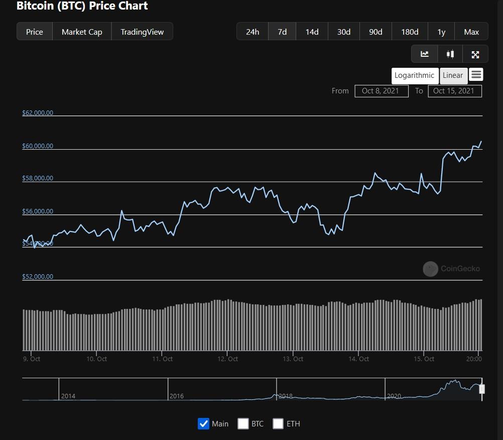 Bitcoin Price - CoinGecko