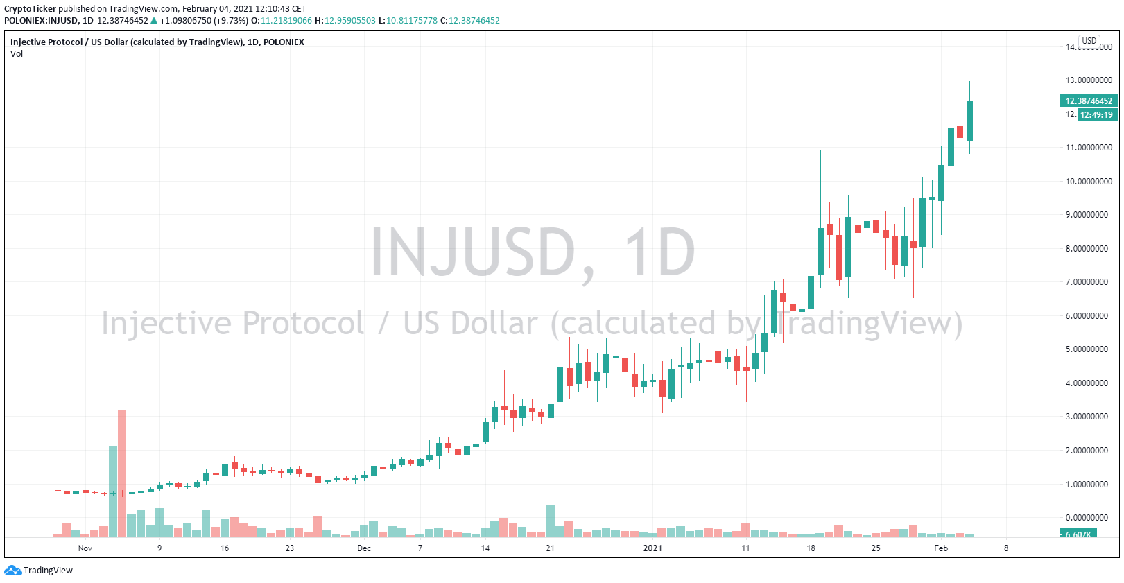 INJ/USD 1-day chart showing the massive uptrend