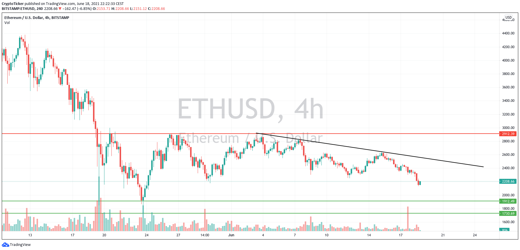 Shoud you Buy Eth today? 4-hours chart showing a short-term downtrend
