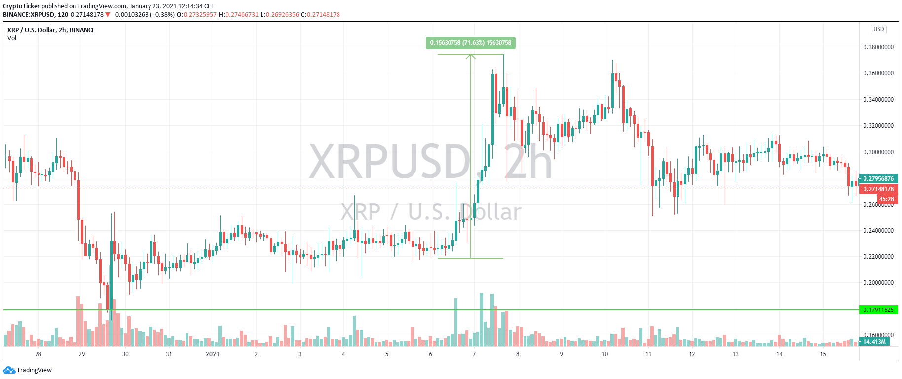 XRP/USD 2-hour chart showing a price hike for XRP of 71%