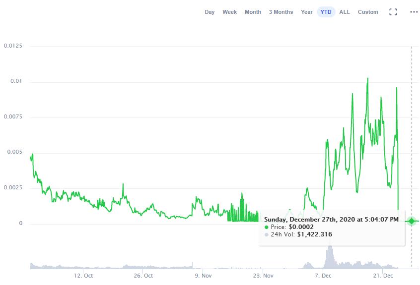 KIMCHI/USD Chart of 2020