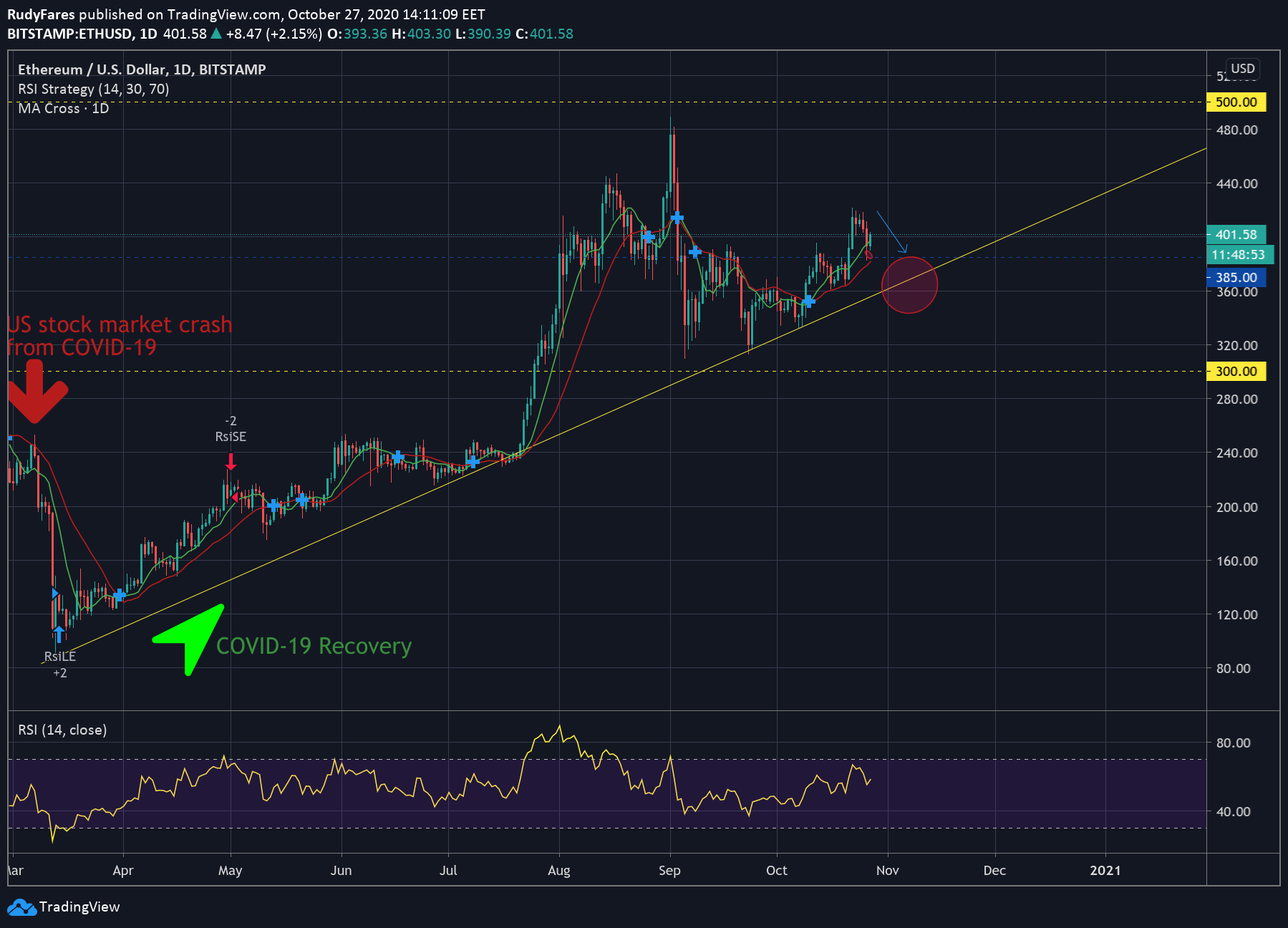 ETH/USD price 1D chart showing the long term uptrend of Ether