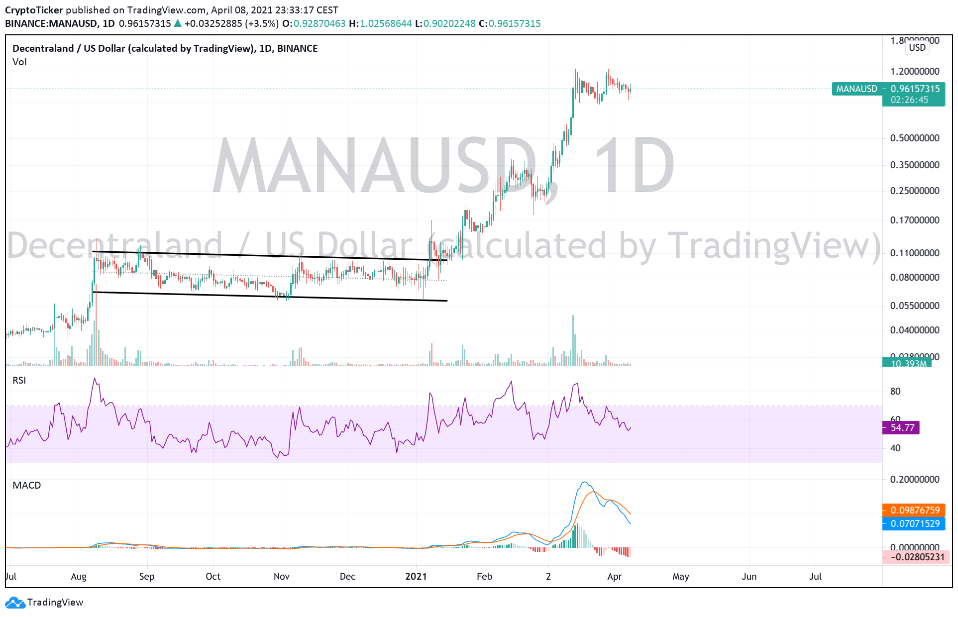 Top 5 altcoins to buy in April: MANA/USD 1-Day chart