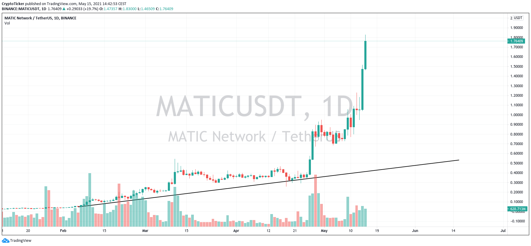 altcoin boom: MATIC/USD 1-day chart