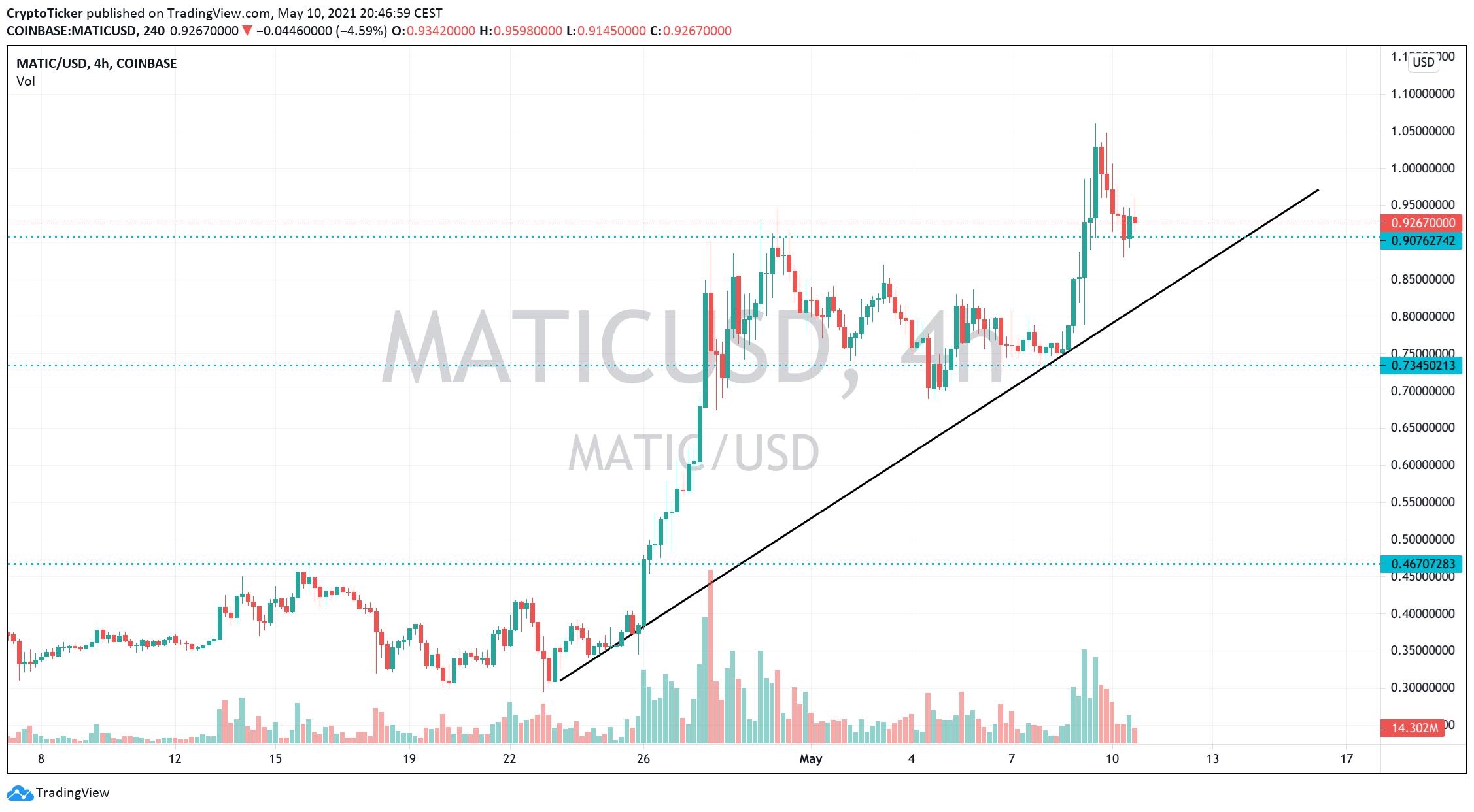 MATIC/USD 4-hours chart
