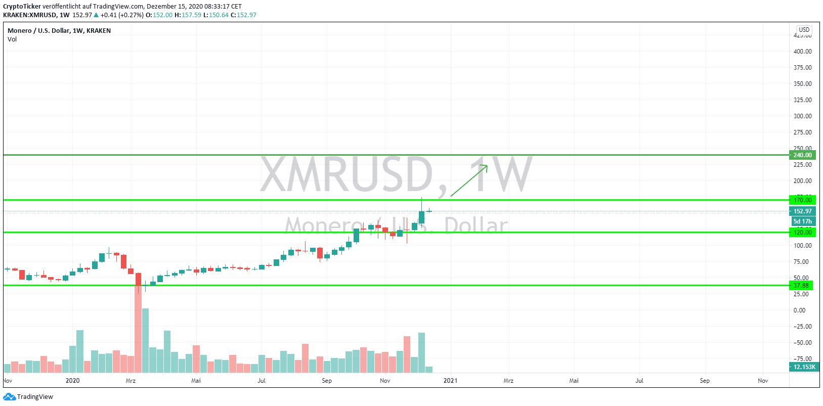 XMR/USD 1-Week chart, showing the next target price