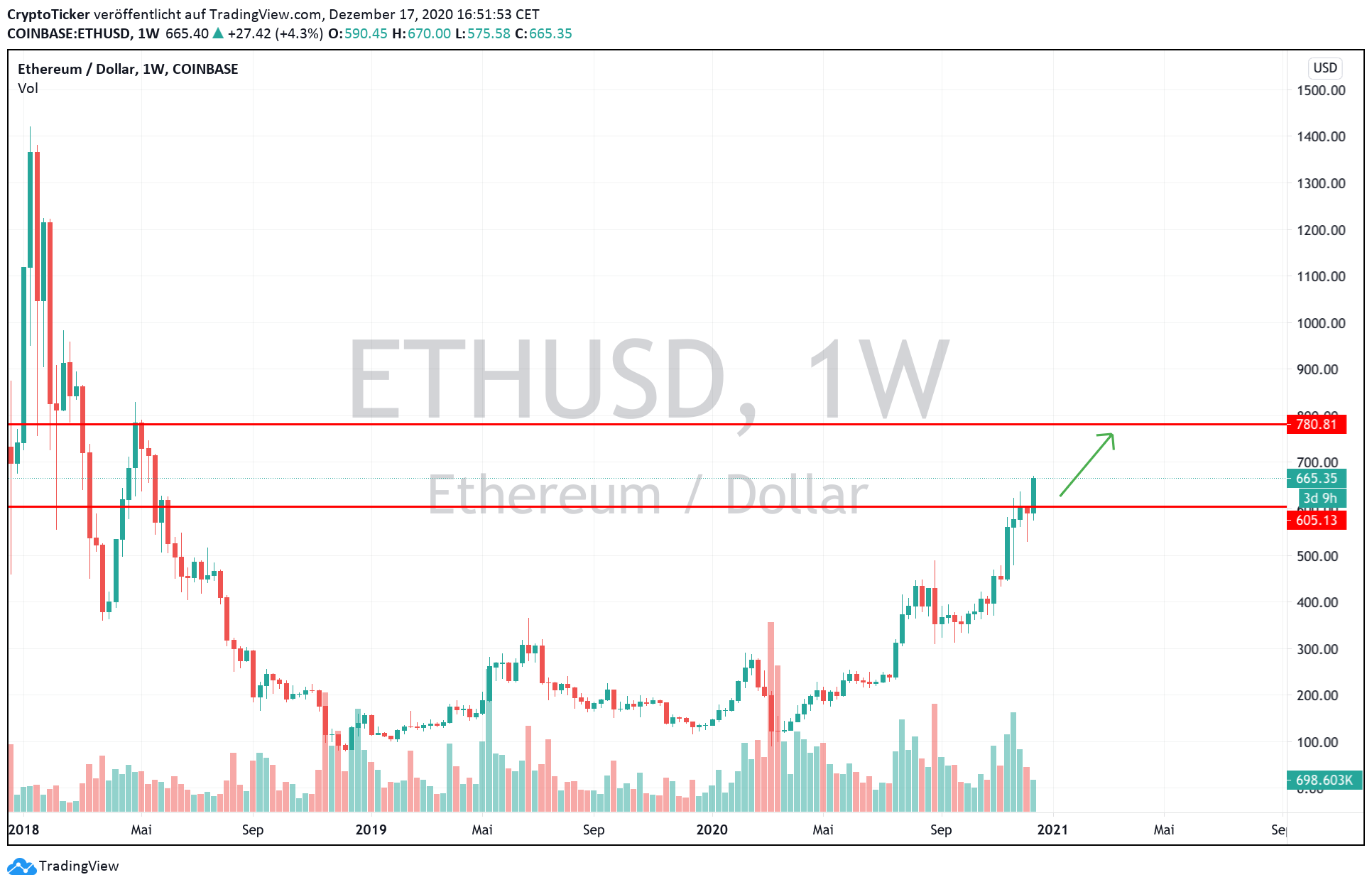 ETH/USD 1-Week chart – Ether's next target area