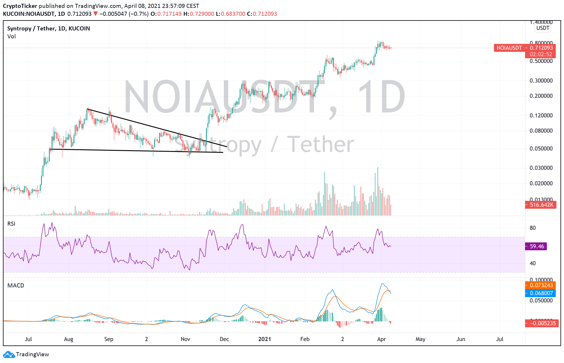 Top 5 altcoins to buy in April: NOIA/USDT 1-Day chart