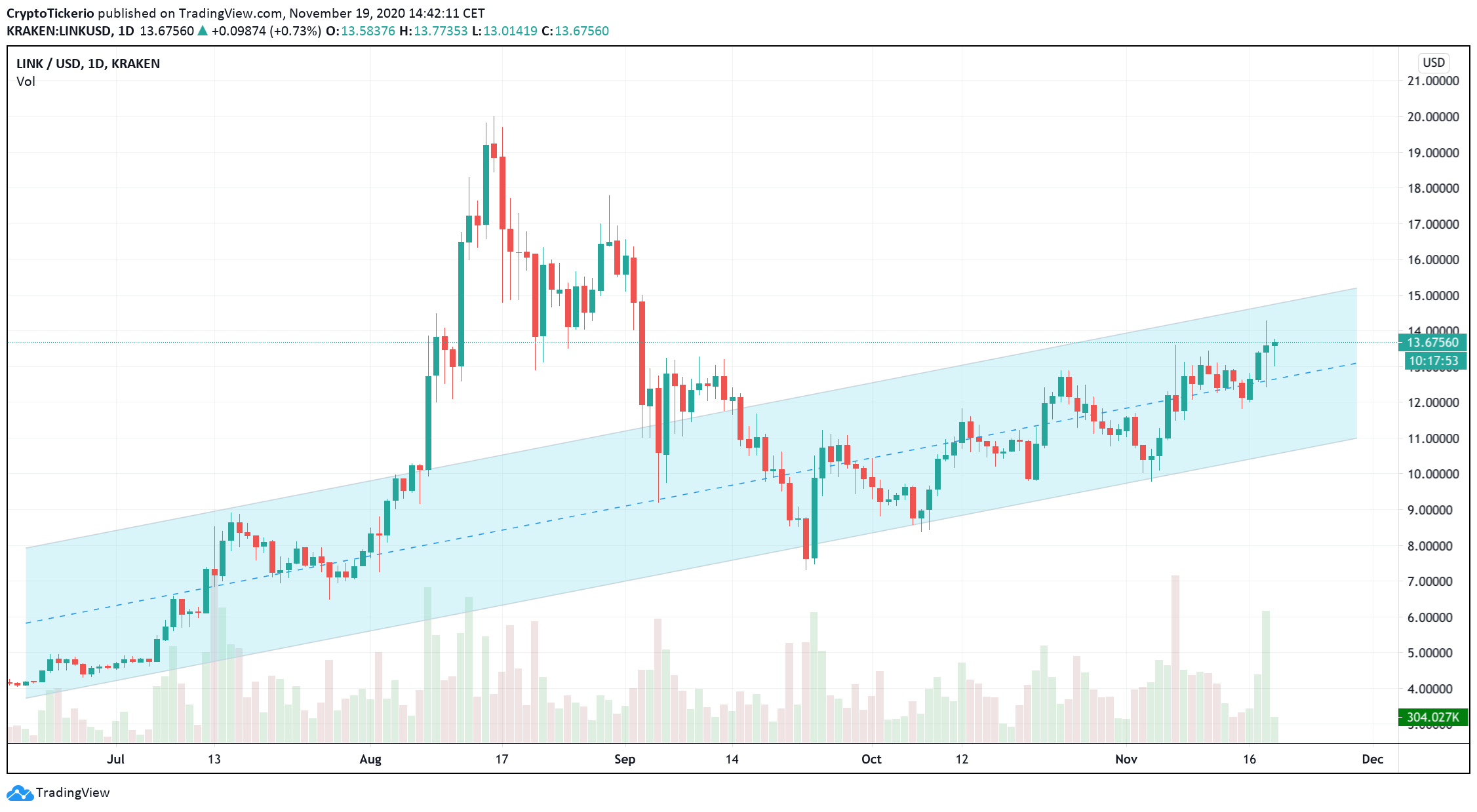 LINK/USD 1-Day showing Chainlink continuation of a normal uptrend