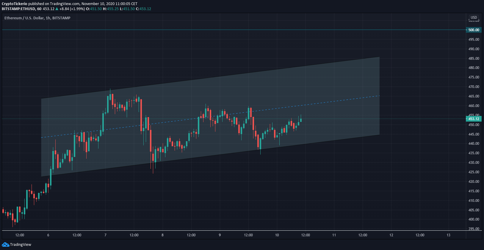 ETH/USD 1 hour chart – Short term uptrend channel