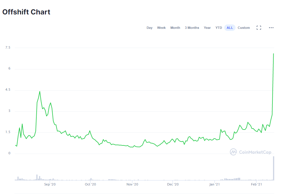 Offshift (XFT) price chart