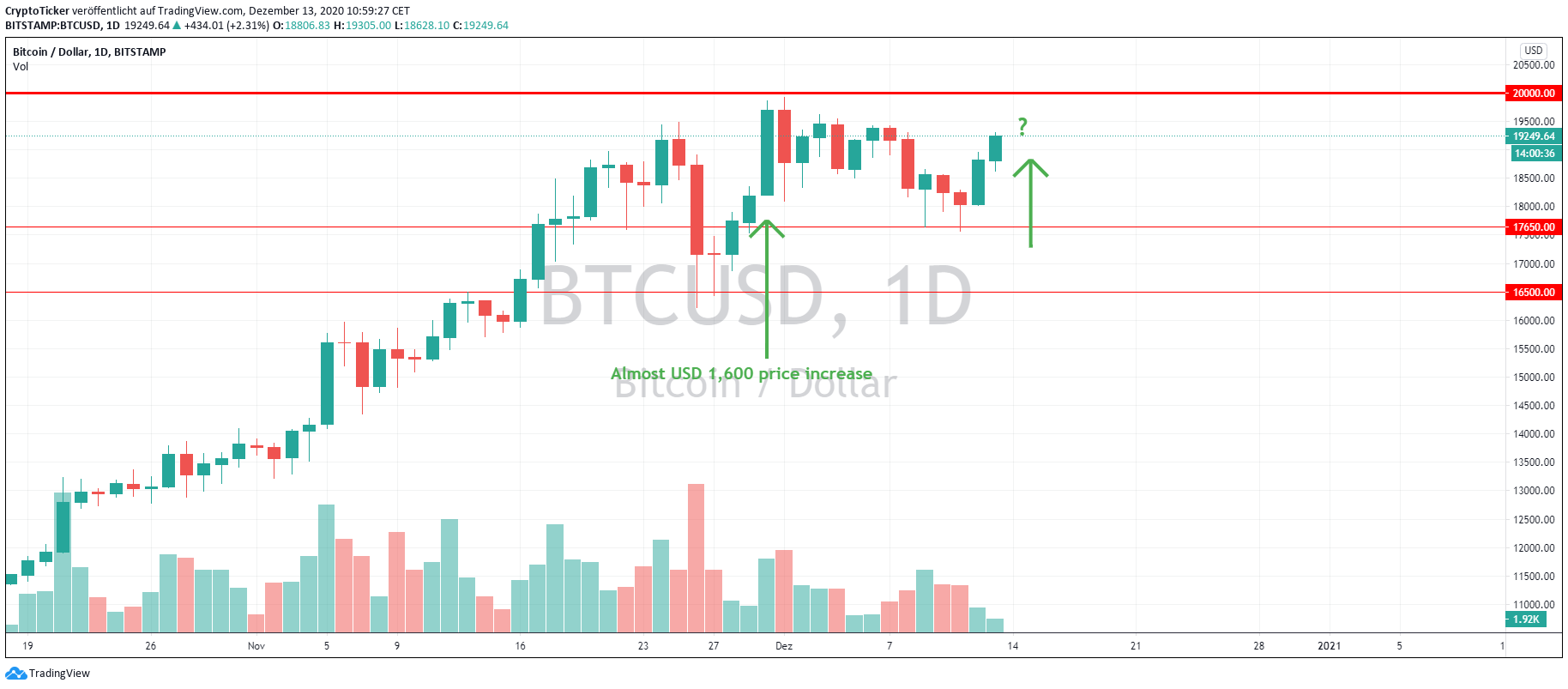 BTC/USD 1-Day Chart, a high volatility day should shoot the price to 20k