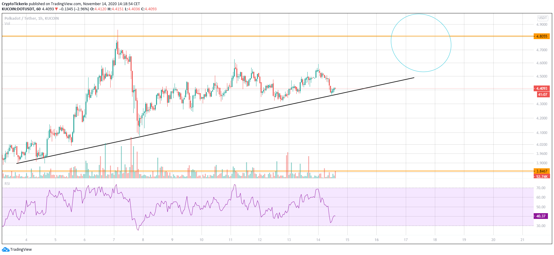 DOT/USDT 1 Hour chart showing the uptrend