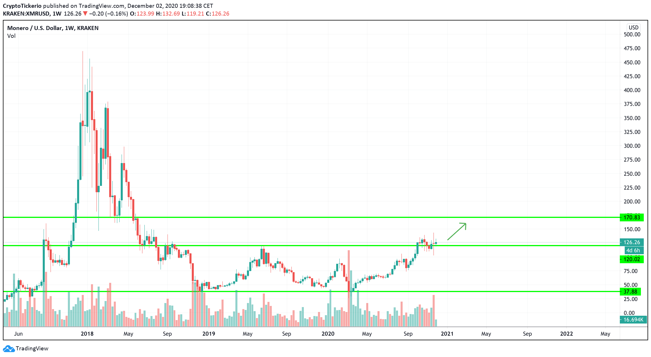 XMR/USD 1-Week chart, potential price increase to a new level in Q1 2021