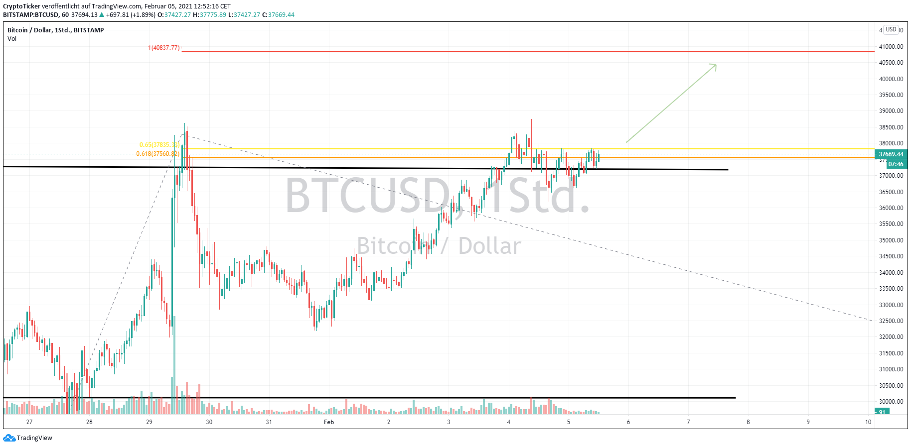 BTC/USD 1-hour chart showing BTC's price prediction to 40K