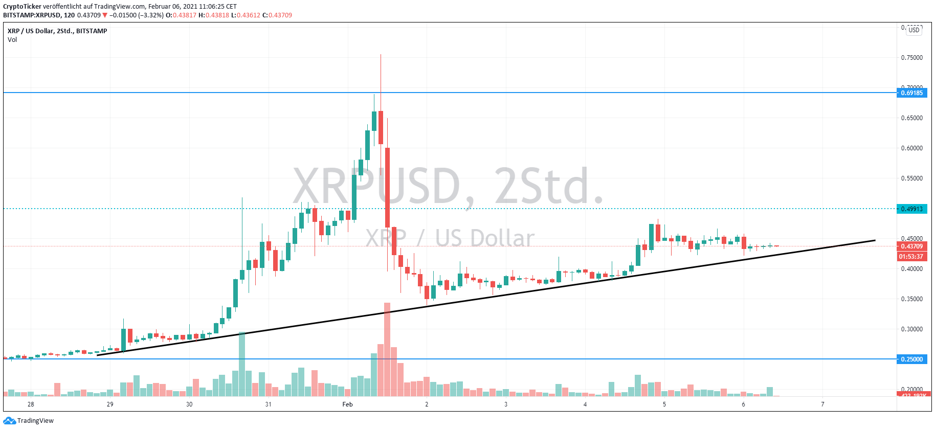 XRP/USD 2-hours chart showing the XRP price uptrend