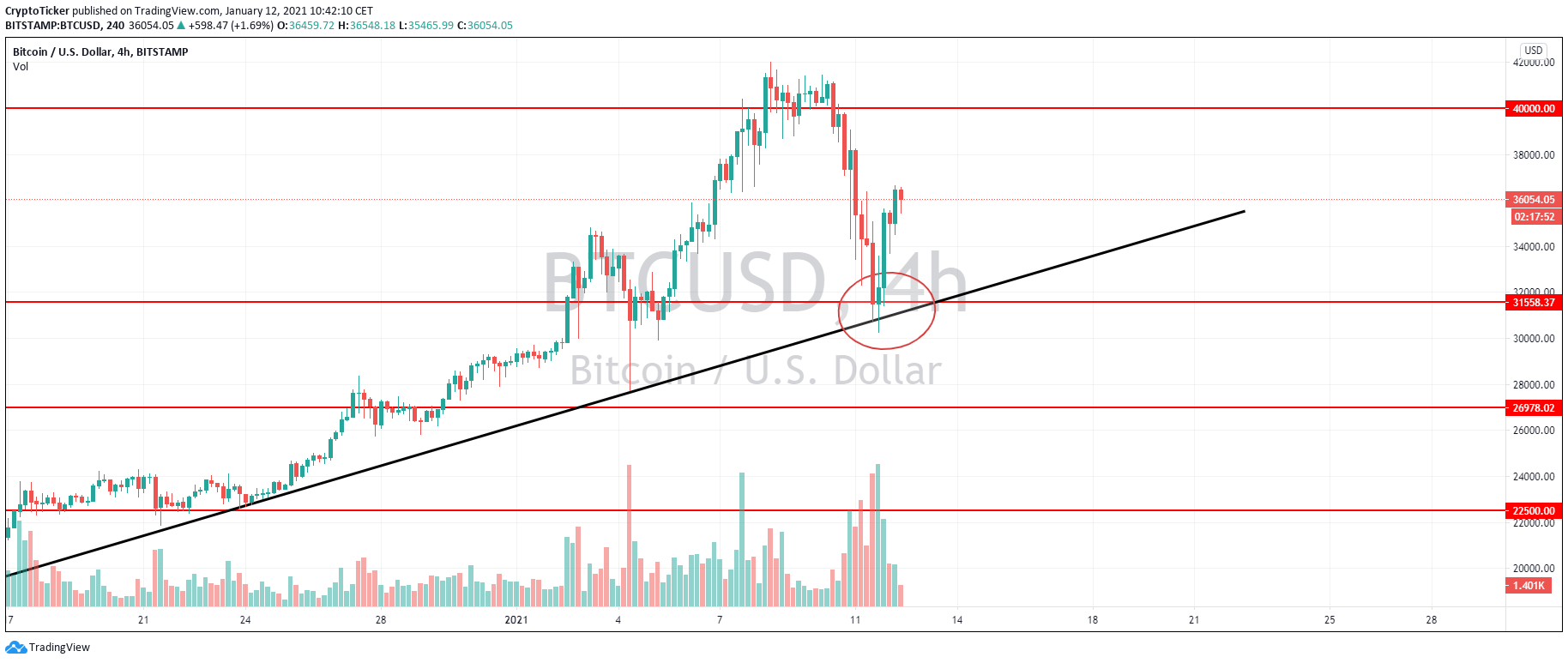 BTC/USD 4-hour chart showing a BTC retrace back to a previous predicted support area