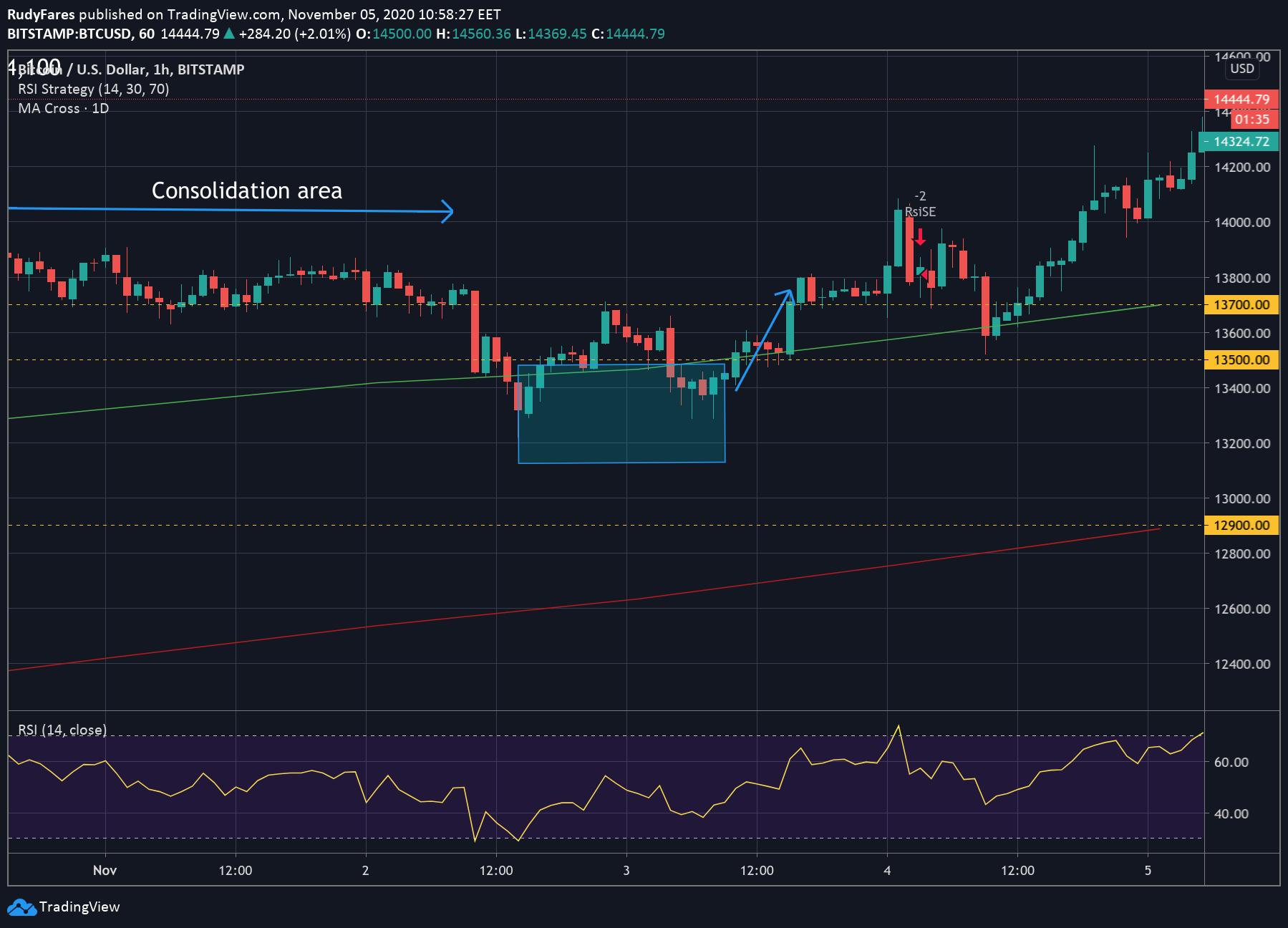 BTC/USD price 1H chart, past prediction