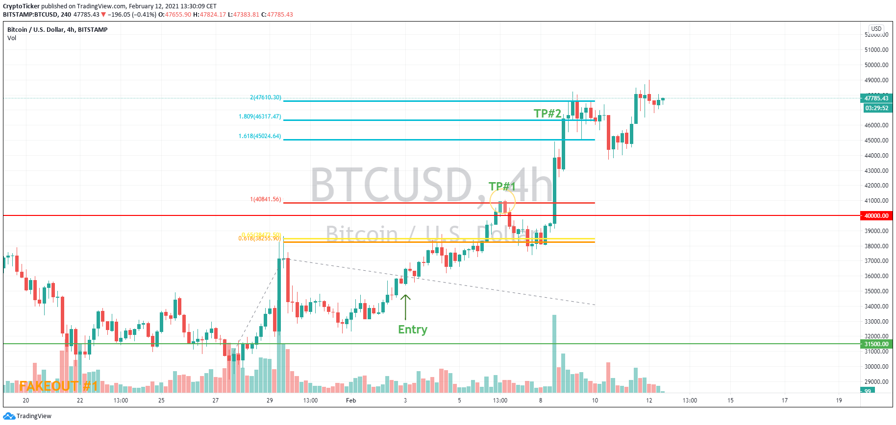 BTC/USD 4-hour chart showing BTC's price prediction happen exactly as plotted