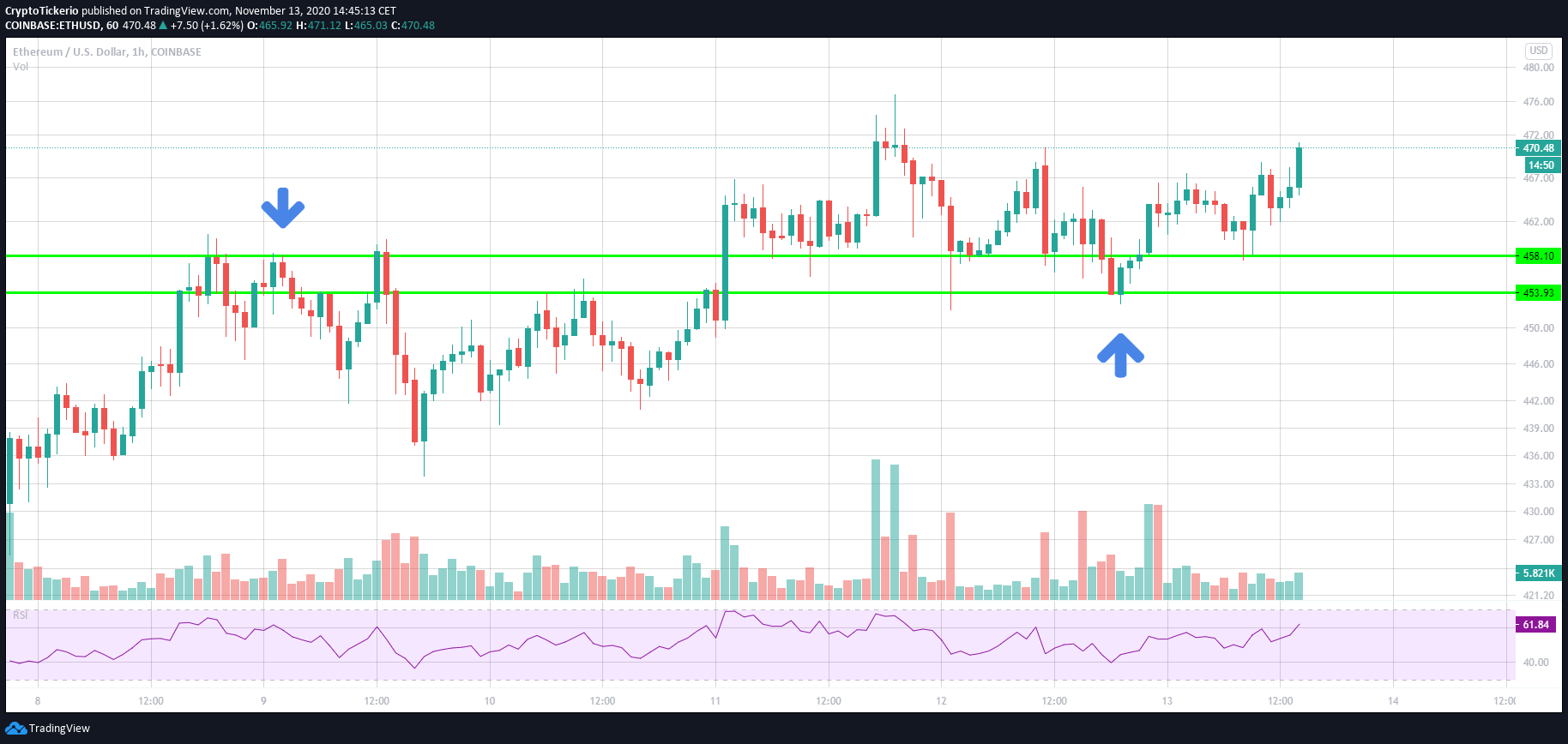 ETH/USD 1 Hour chart – Previous resistance turning into a support area