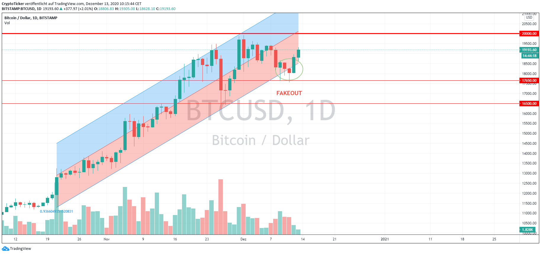 BTC/USD 1-Day Chart, Fakeout in BTC prices