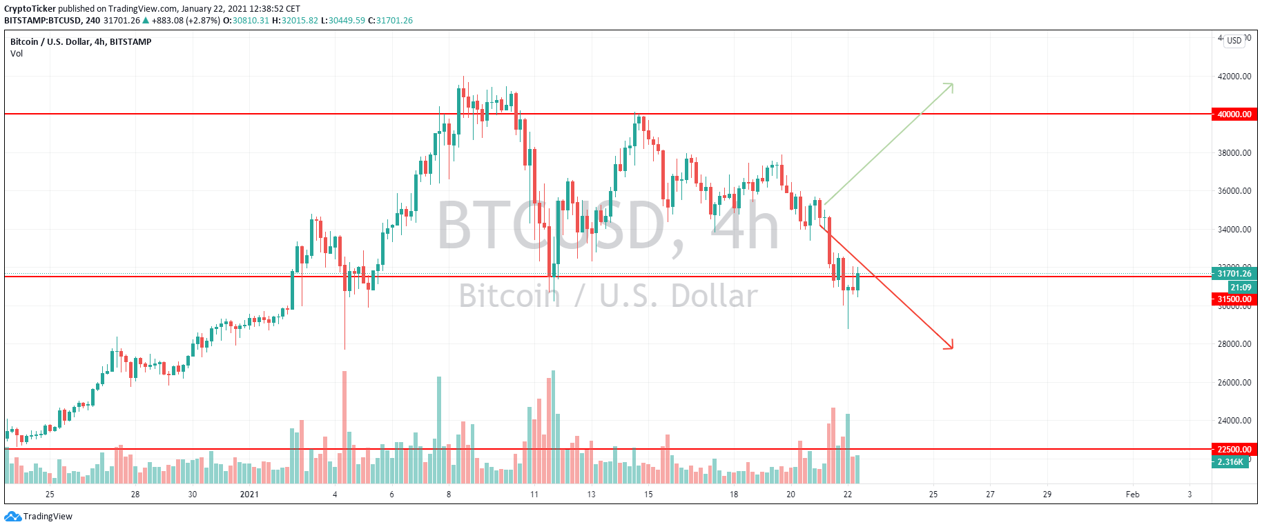 BTC/USD 4-hour chart showing a lower price following the Bitcoin double spend news