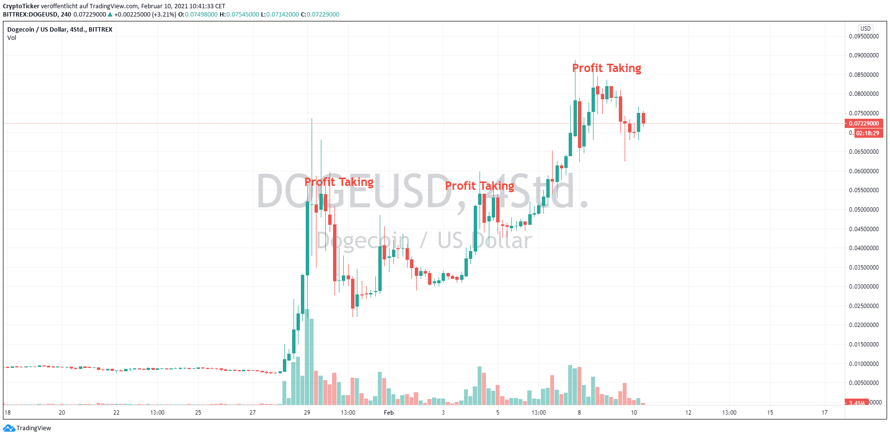 DOGE/USD 4-hours chart showing Dogecoin's current uptrend